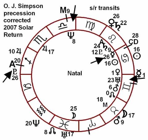 O.J.Simpson's 2007 Solar Return chart