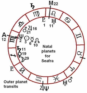 Seafra's natal chart with major transits shown
