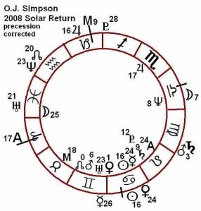 O.J. Simpson's 2008 Solar Return (p.c.) chart