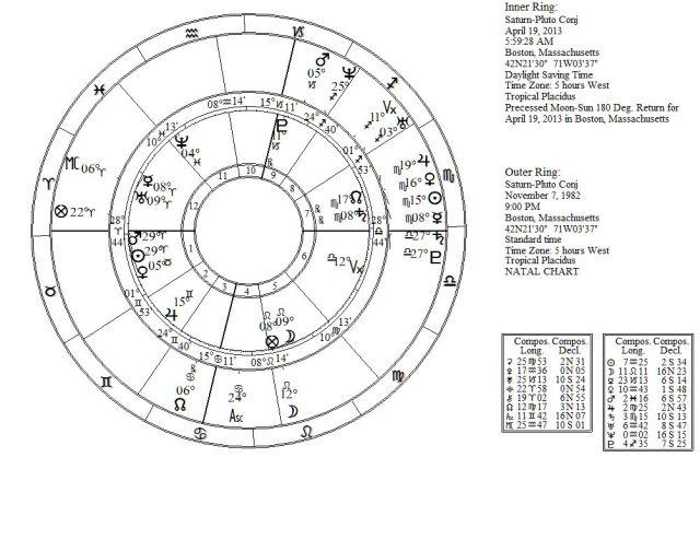 Saturn-PlutoConjSA-PLadv4-19-2013KillCap