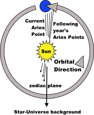 Precession diagram-J