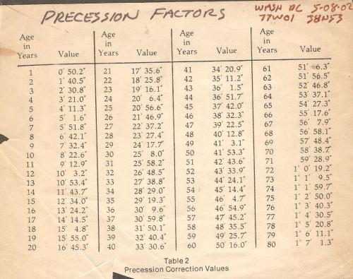Precession Factors 001