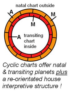 Cyclic Chart diagram