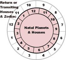 Cyclic chart diagram
