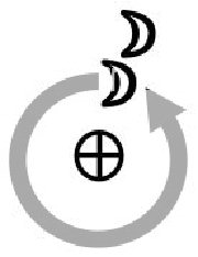 Lunar Return diagram