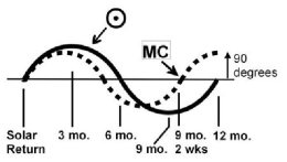 MC-Solar Cycle diagram