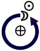 Moon-to-Sun Return diagram