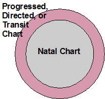 Natal-plus-other chart