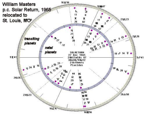 Masters SR 1965-J
