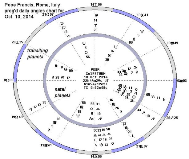 Francis PDA 10-10-2014-J