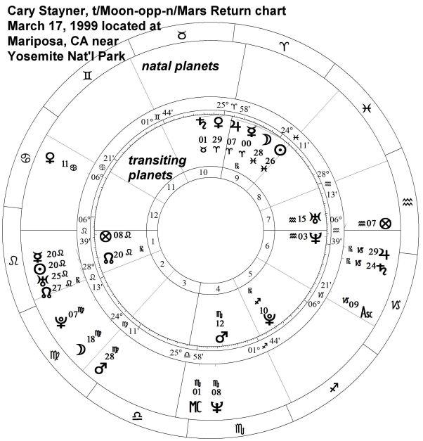 StaynerCaryCaryMoppMars3-17-1999