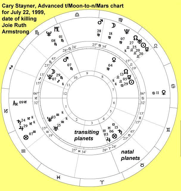 StaynerCaryCaryMtoMarsAdv7-22-1999