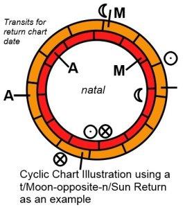 Cyclic Chart illustration-J