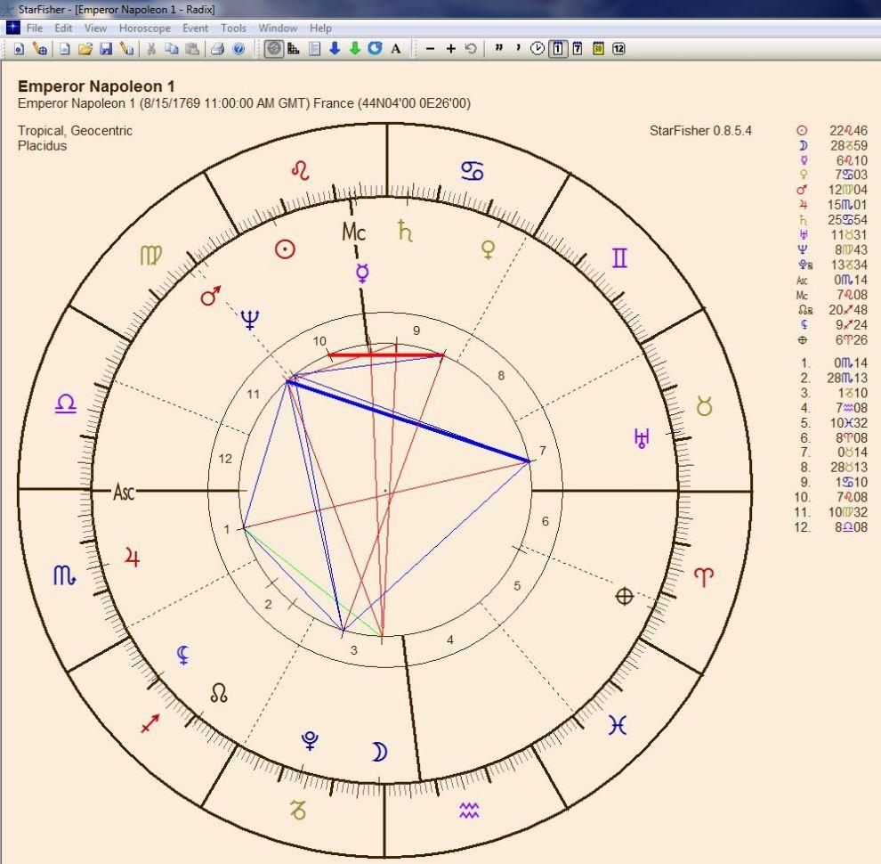 04 Natal chart
