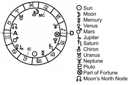 basic-chart-planets-2-j