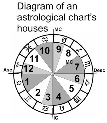 diagram-of-an-astrological-charts-houses-j2