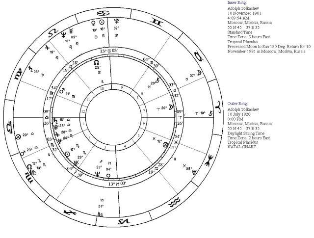ATadv11-10-1981adjustment