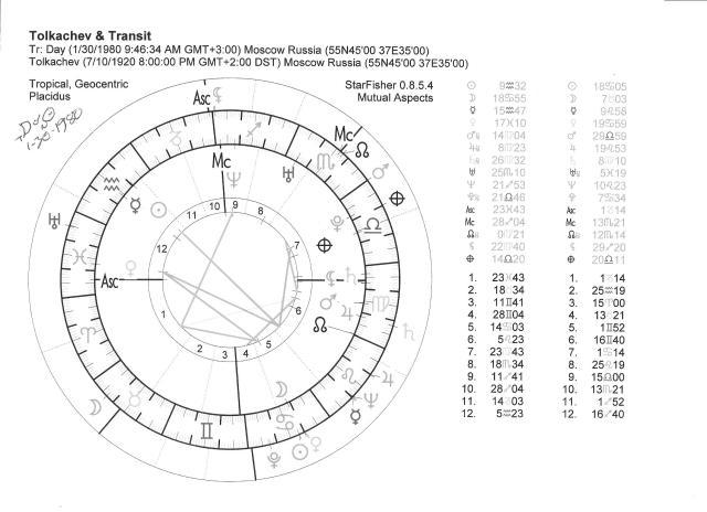StarFisher Return chart 001